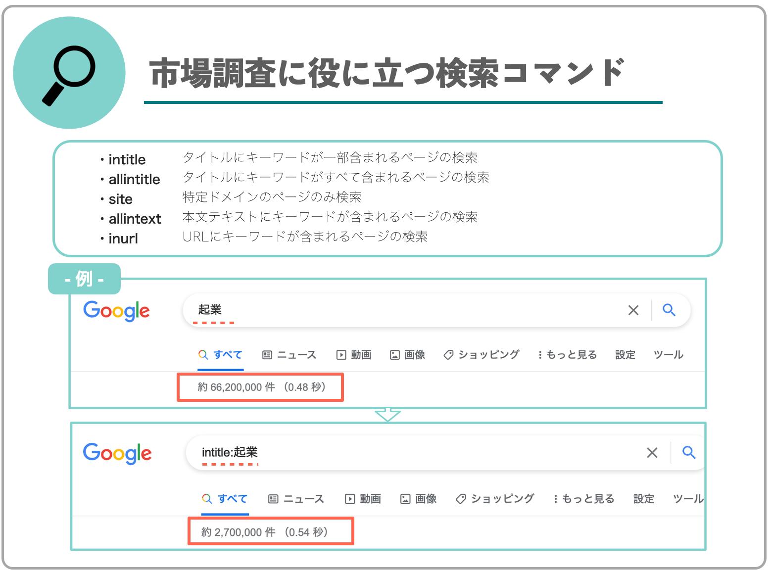 Google検索のヒット数