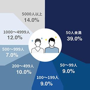 所属企業の従業員数