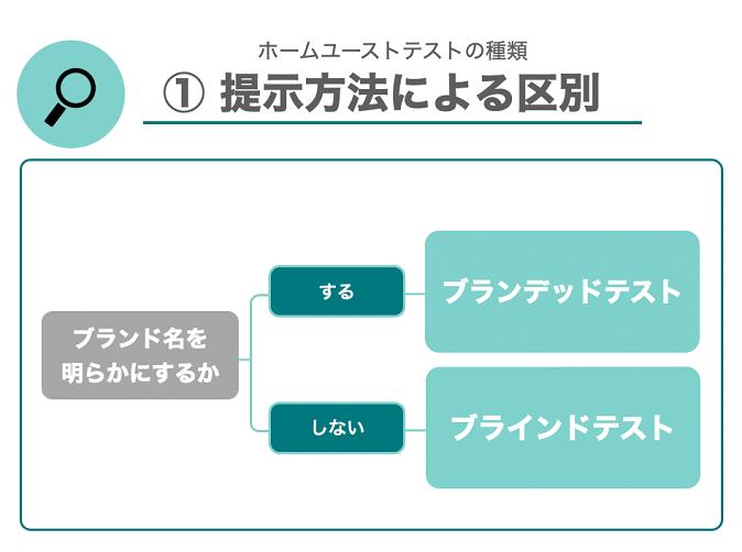 ホームユーステストの種類 ①提示方法による区別