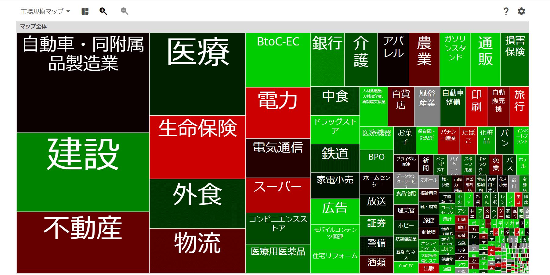 市場規模マップ