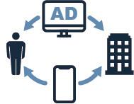 リターゲティング広告のマーク数の増加