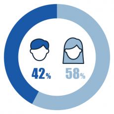 性別 男性:42% 女性:58%